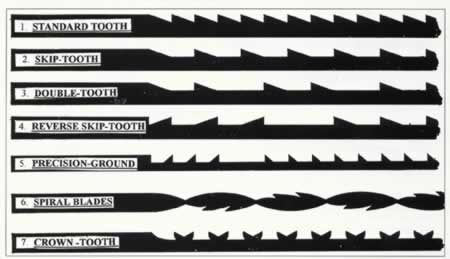 Guide to types of scrollsaw blades