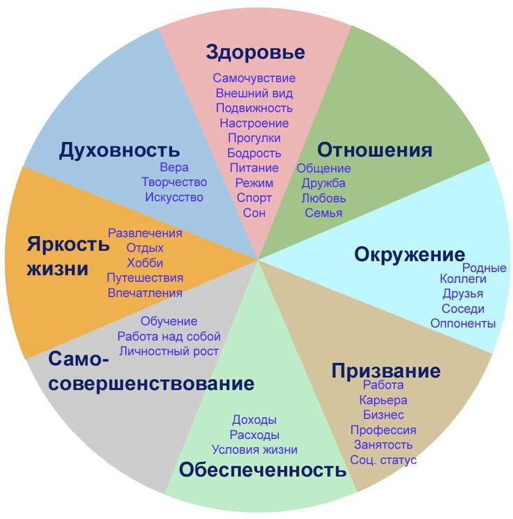 колесо жизни шаблон: 8 тыс изображений найдено в Яндекс.Картинках