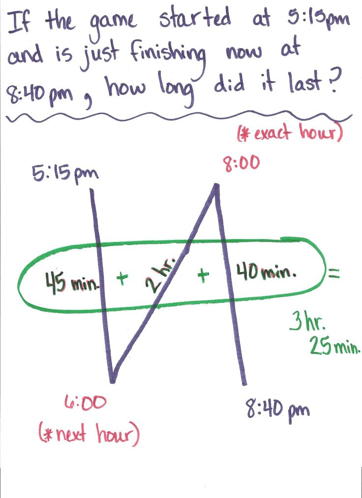 Another pinner said: This SO worked to help my students find elapsed time! It is the most compact strategy I have seen.   We drew the N then labeled counter clockwise from top left: Start Time, Next Hour, End Time, Hour of End Time. Then we went back and filled in the elapsed minutes and hours.   To cross over the AM/PM, you can use the double strategy, but my 5th graders were fine with one N.