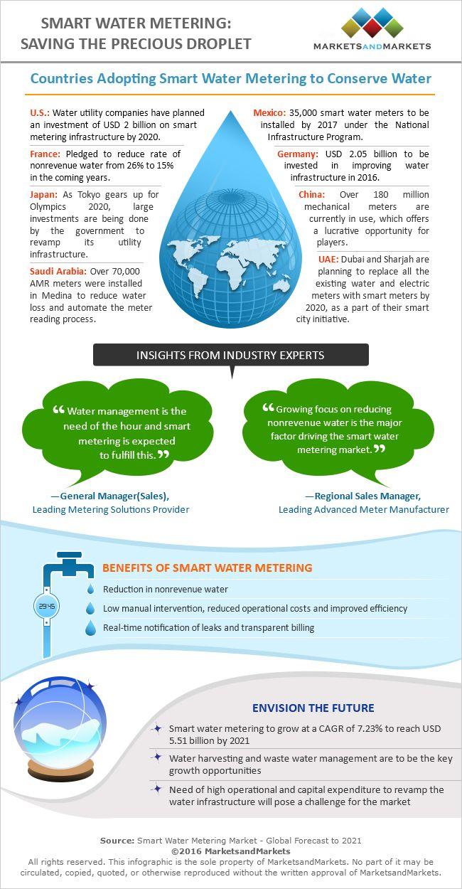 Infographic - Smart Water Metering Market