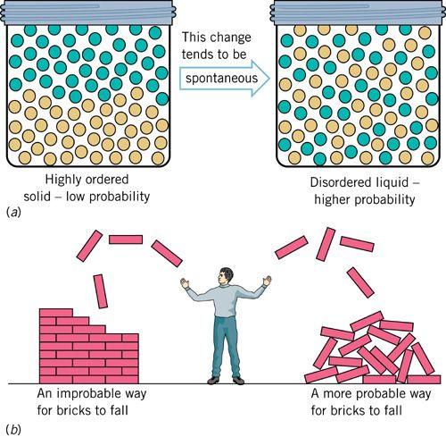 Thermodynamics - Second Law Of Thermodynamics