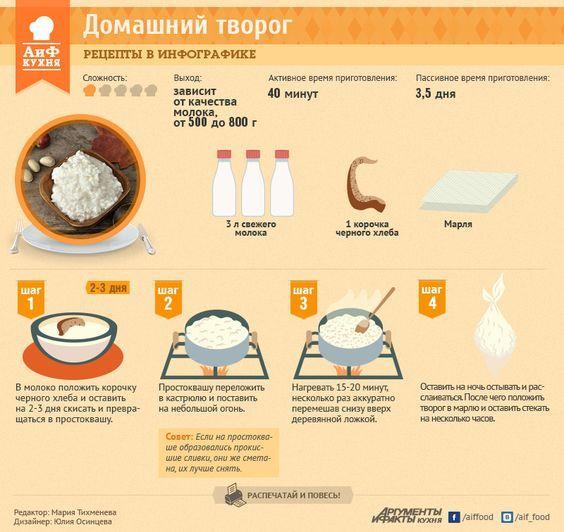 Как приготовить творог - Рецепты в инфографике - Кухня - Аргументы и Факты: