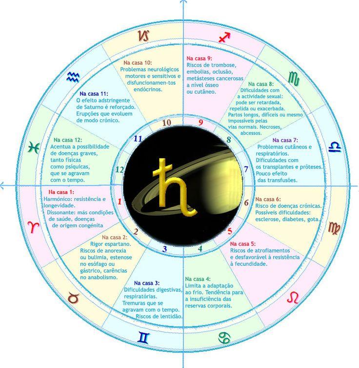 Saturno nas Casas (Saúde)