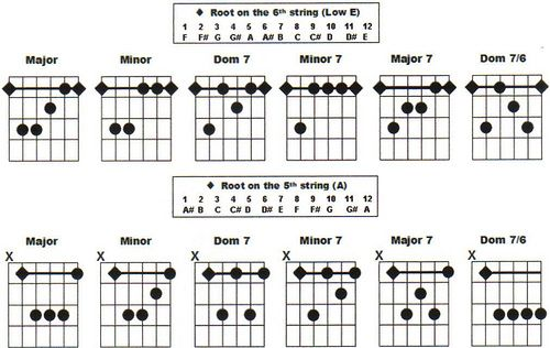 Image result for barre chords guitar