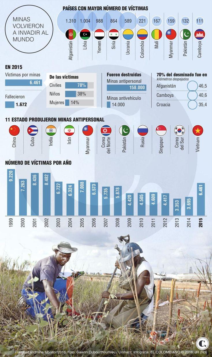 Así van Colombia y Medio Oriente en minas antipersonal