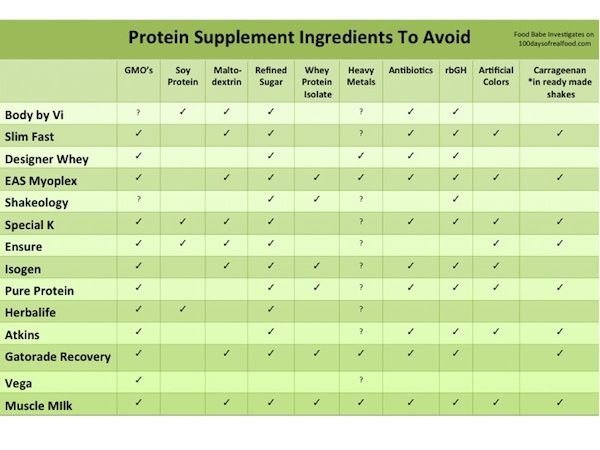 Is Your Protein Shake Safe? Chart shows what is in about a dozen brands of protein shakes, including GMOs and artificial colors!
