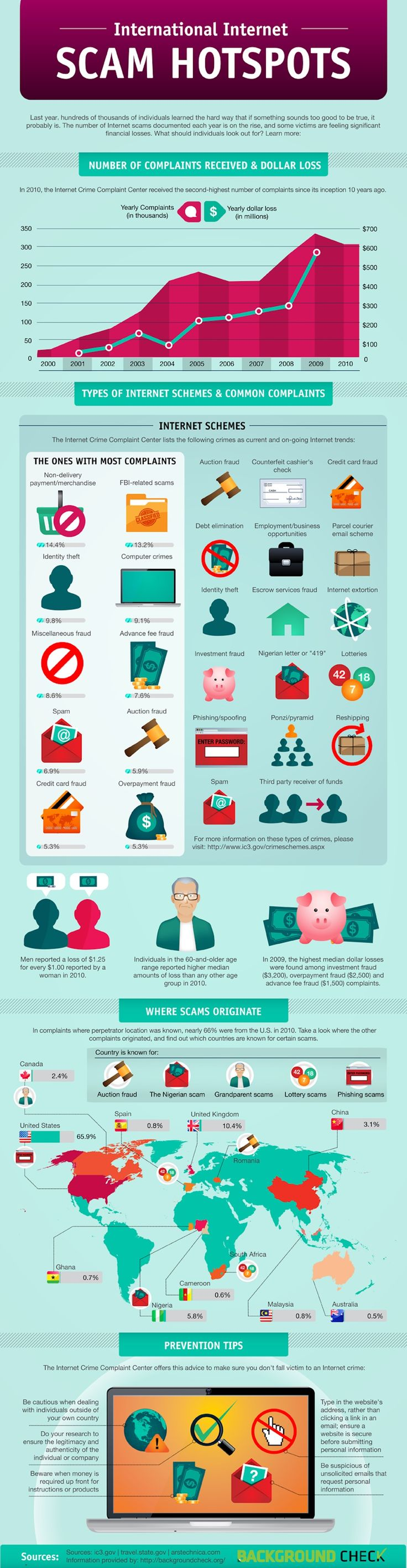 Internet-Scam..How to avoid them