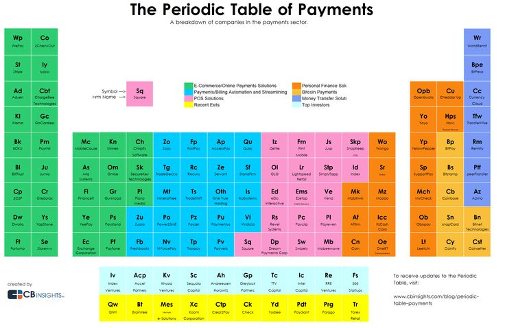 The Periodic Table Of Payments Startups