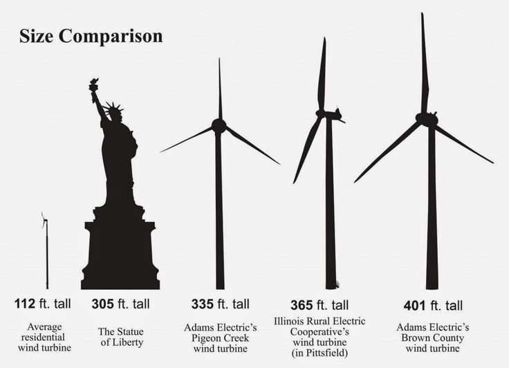 ed61afa741c0dd836d7e2d941034660d wind turbine infographics 20 best group 12 geography edss379 images on pinterest geography Circuit Breaker Box at arjmand.co
