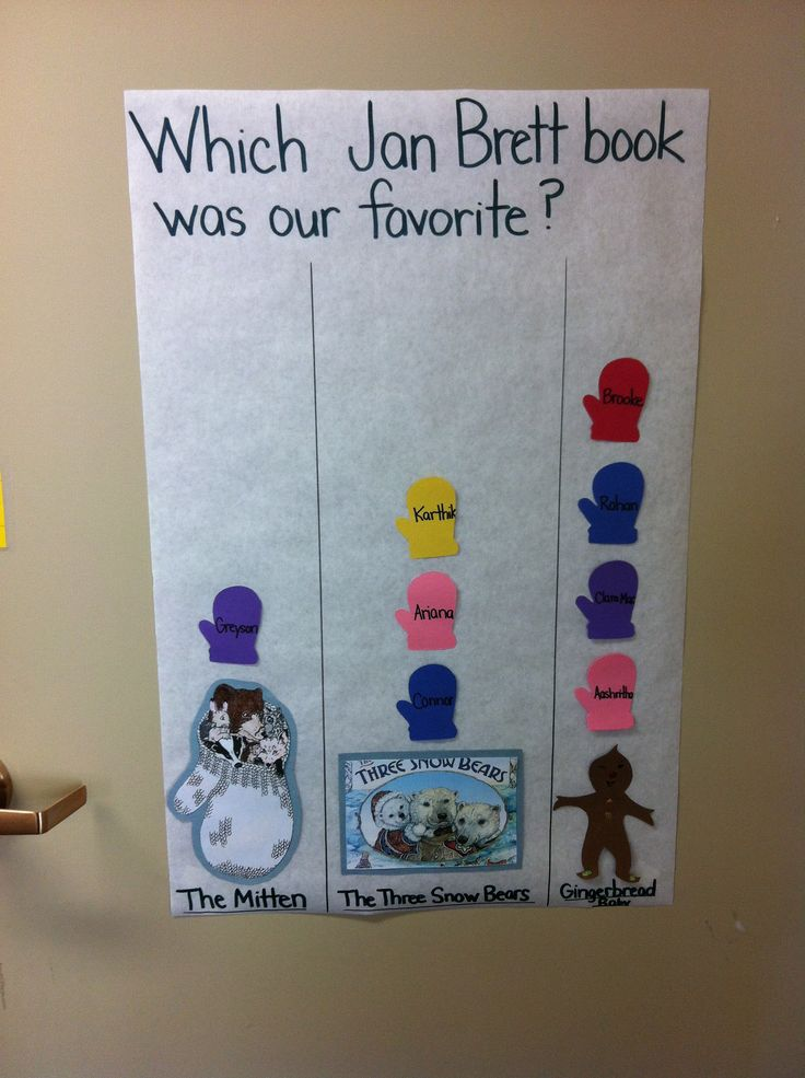Jan Brett author study. We graphed our favorite book.