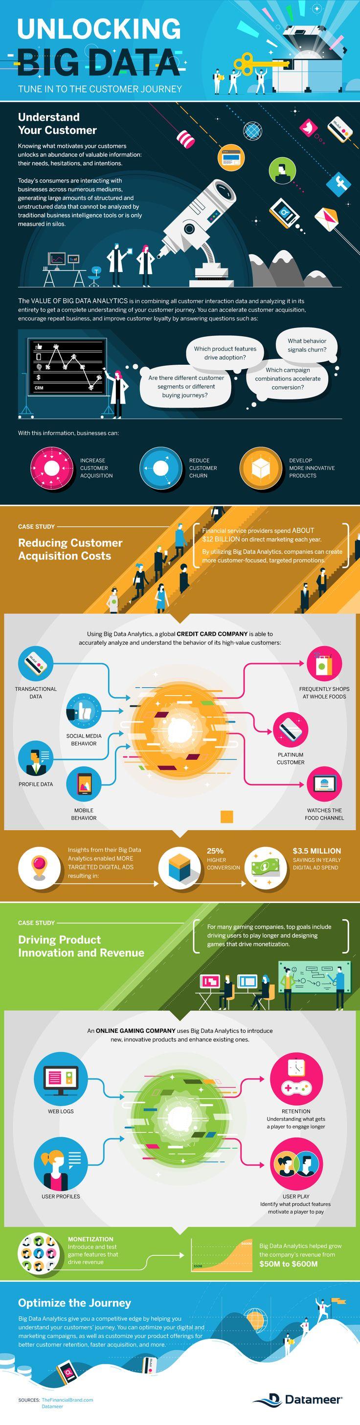 Unlocking Big Data Tune in to the Customer Journey #infographic ~ Visualistan