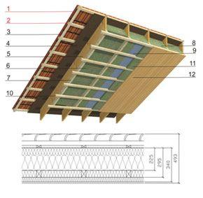 panneaux de la toiture en pente avec isolation thermique