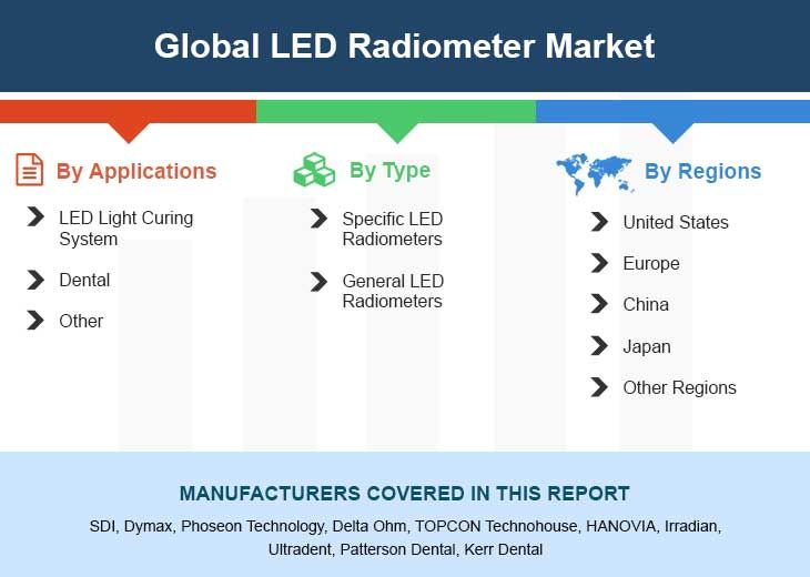 Global Led Radiometer Market Insights Forecast To 2025 Stock Market Marketing Life Insurance Companies