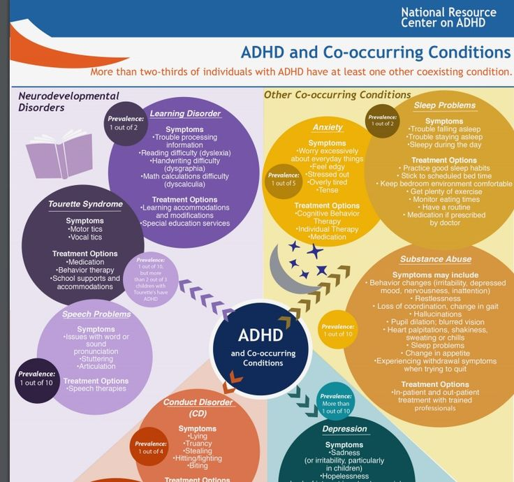adhd management in america Attention-deficit/hyperactivity disorder (adhd) is the most common neurobehavioral disorder of childhood and can profoundly affect the academic achievement, well-being, and social interactions of children the american academy of pediatrics first published clinical recommendations for the.