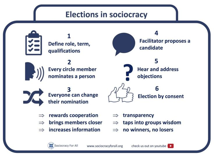 Sociocracy, short and sweet | Sociocracy For All