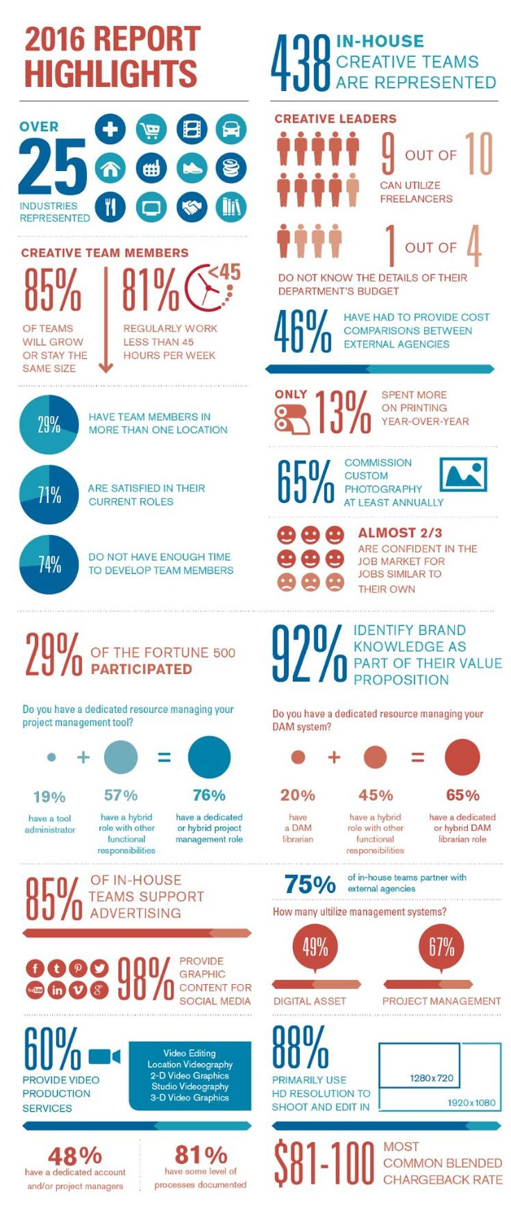 Asset Management: 2016 In-House Creative Industry Report points to d...