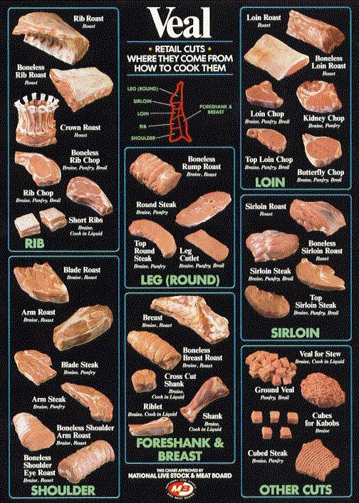 Veal Cheat Sheet.