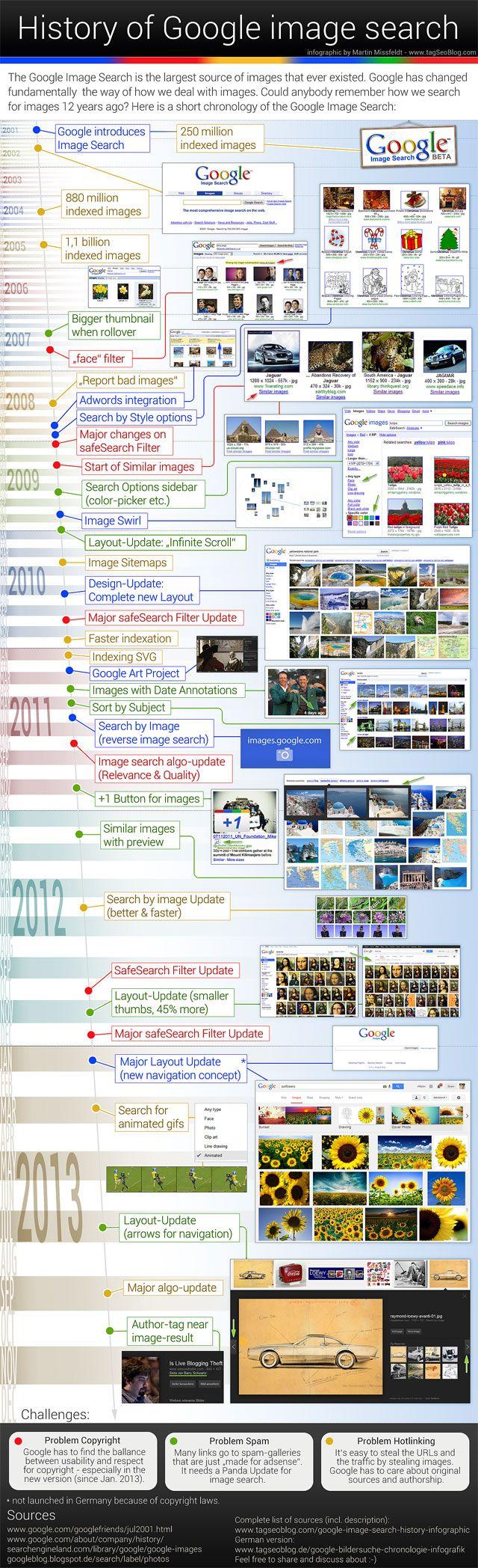 Infografik: Chronologie der Google Bildersuche