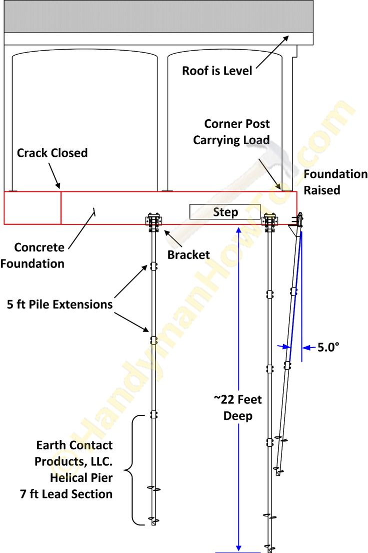 13 best autodesk robot 2016 tutorial expert level steel porch foundation repair lifting with ecp helical piers fandeluxe Images