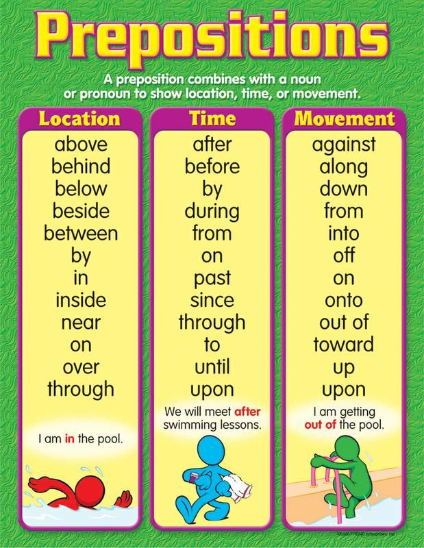 Preposition In Learn In Marathi All Complate: Trend Enterprises Prepositions Learning Chart