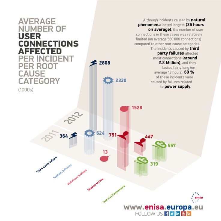 ENISA Annual Incident reports 2012