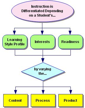 differentiated instruction strategies pdf