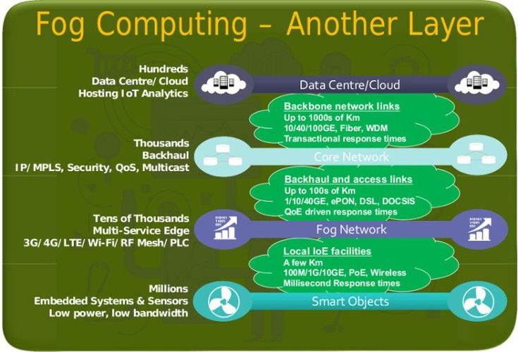 "Ahmed Banafa defines Fog Computing's characteristics as: ""low latency and location awareness; wide-spread geographical distribution; mobility; very large number of nodes, predominant role of wireless access, strong presence of streaming and real time applications, heterogeneity."" http://ahmedbanafa.blogspot.ca/2015/06/iot-fog-cloud-computing-model.html"