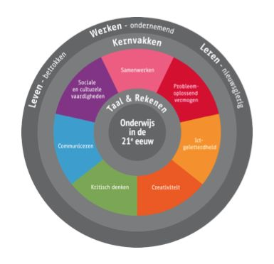Onderwijs in de 21e eeuw. Sluit aan bij mijn visie. Mede door het onderzoekend leren en het vakintergatief werken