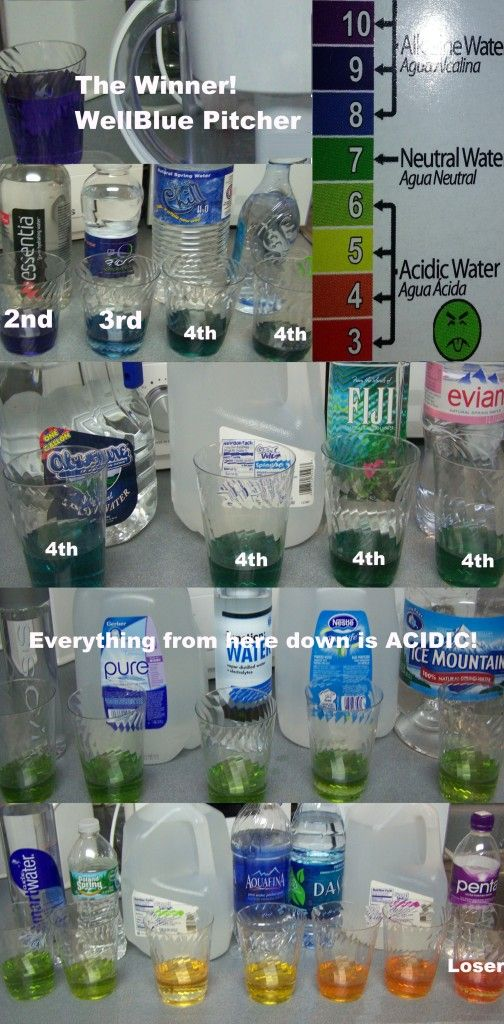 PH Tests Show Most Bottled Water Testing PH to be Too Acidic This video shows testing of 20 brands of bottled water testing pH and the Alkaline Plus PH Pitcher by WellBlue. For this series I focused on testing the pH-levels of the most popular bottled water brands I could find and then the Alkaline Plus Pitcher because it is so highly effective, for both alkalizing and ionizing. Seven of the 20 brands of water testing done were neutral, but the rest of the bottled water teste...
