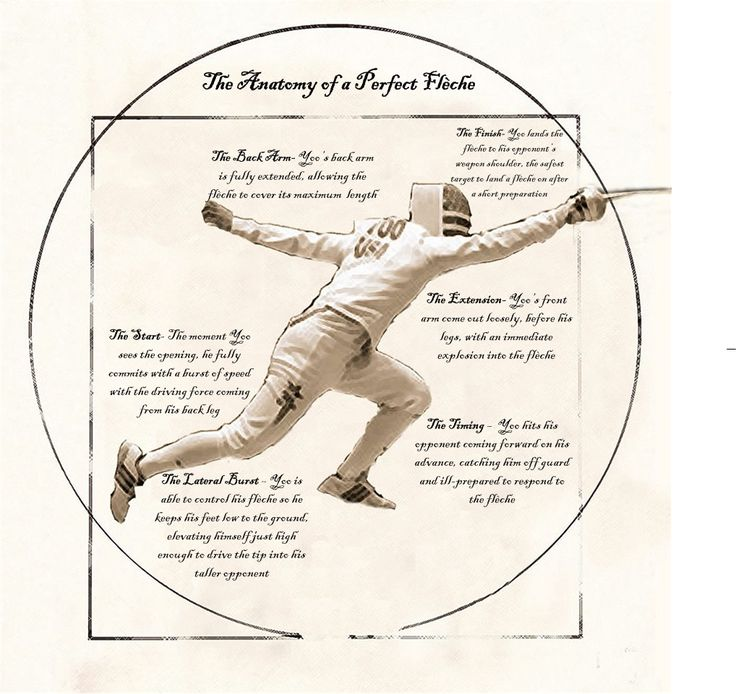 The Anatomy of a Perfect Flèche Attack - Fencing.Net