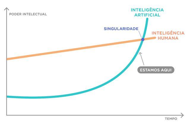Estatisticamente, se nossa tecnologia for capaz de simular uma inteligência artificial tão sofisticada quanto a nossa, provavelmente nós mesmos somos uma simulação