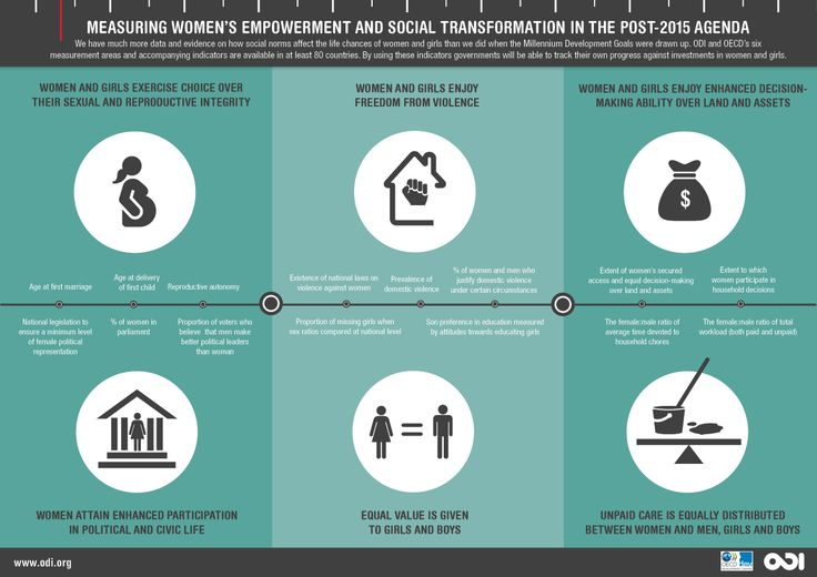 Measuring Women's Empowerment And Social Transformation In The Post-2015 Agenda via odi.org | Inspiration | Pinterest | Social transformation