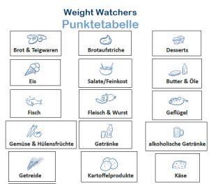 Weight Watchers Snacks Wenig Punkte