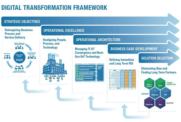 Image result for people process technology architecture