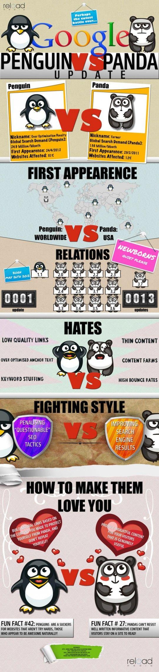 Infografía en inglés que compara Actualización Penguin vs. Panda para Google: Google Pandas, Pandas Updates, Bestselling Books, Social Media, Google Updates, Search Engine, Google Penguins, Socialmedia, Seo Infographic