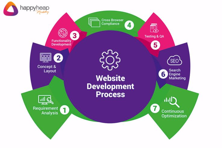Improve your website user experience and engagement with our latest web designing features that convert a user into a prospect For results driven Website Designing & Development, enquire us! www.happyheapmarketing.com #HappyHeapMarketing #DigitalMarketing #DigitalAgency #WebDesigning #WebDevelopment #WDDServices #Mumbai