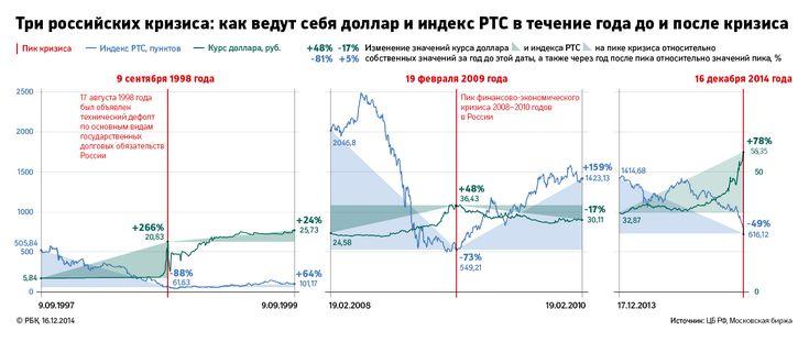 Три российских кризиса: как падал рубль и рынок в 1998, 2008 и 2014 годах :: Экономика :: РосБизнесКонсалтинг