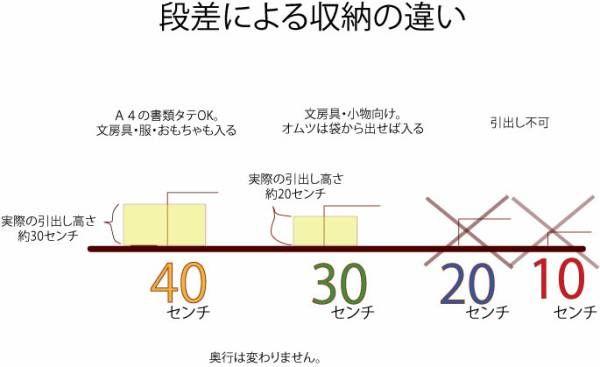 検証 小上がり畳コーナーの高さは何センチにすればよいか 2020