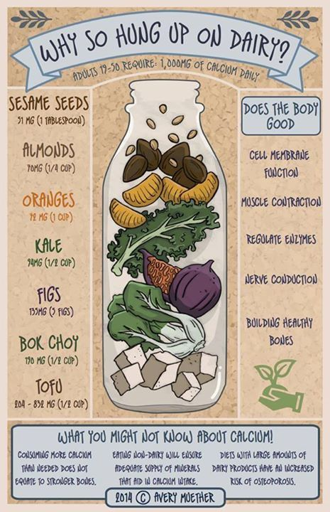 good infographic on #plantbased calcium #vegan
