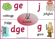 Phonics Charts - for each sound / phoneme and associated letter pattern / grapheme.
