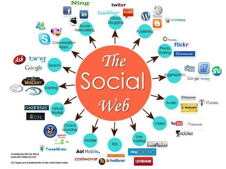 Diese Darstellung ist auch gut, um sich einmal vor Augen zu führen, wo man im gesamten Social Kontext überall agieren kann. Es wird immer vielfältiger, sodass der Bedarf nach Tools wie Sometoo weiter wächst.