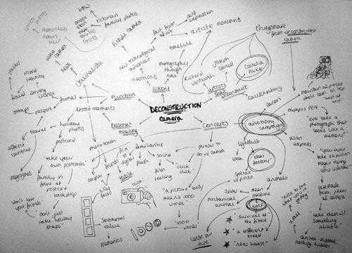 brainstorm example writing a summary
