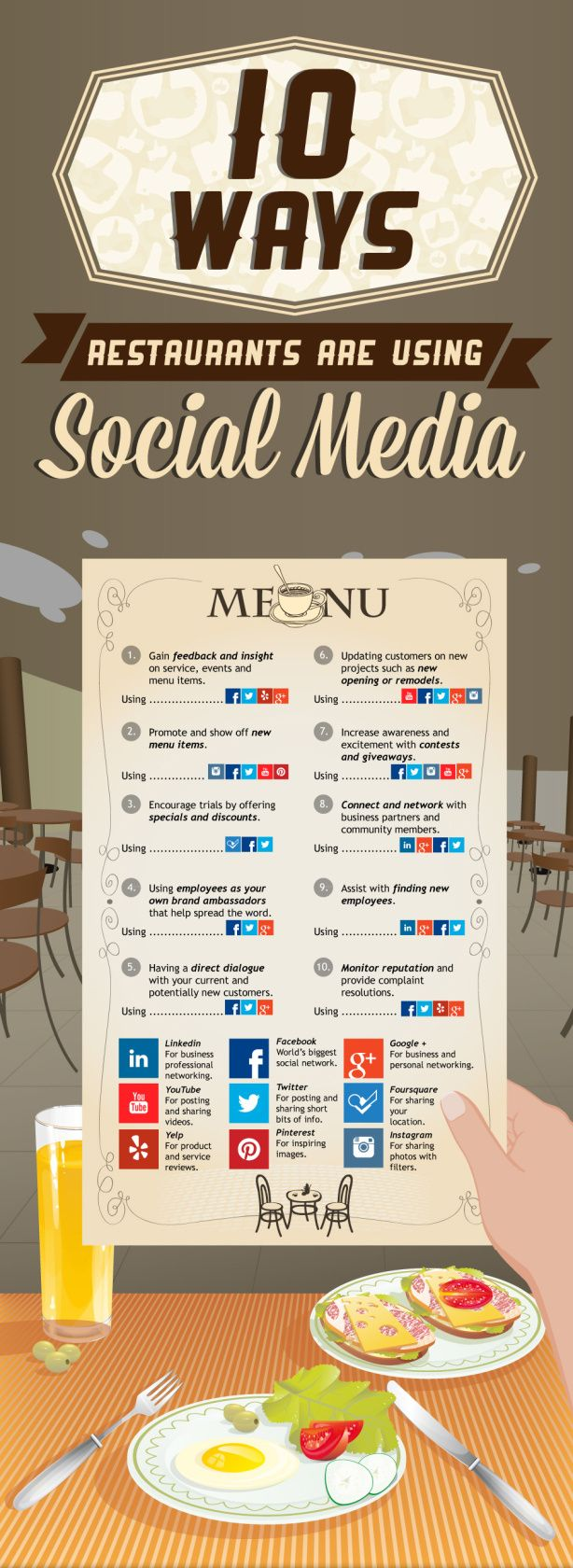 Why Your Restaurant Business Should Be Using Social Media..