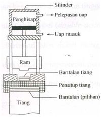 Rizaldy Berbagi data: PONDASI TIANG PANCANG (PILE FOUNDATION)