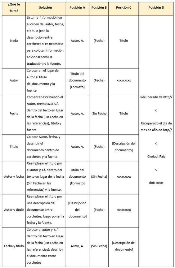 Las Normas APA 2016 te indican como citar y referenciar todo tipo de material como libros, imágenes y figuras, páginas web, blogs, artículos de revistas, artículos de periódicos, artículos científicos, videos de YouTube (u otra web), enciclopedia en línea, video, conferencia, informes, series de televisión, película, canción o grabación musical, podcast, CD-ROM, una ley, fotografías y hasta redes sociales.