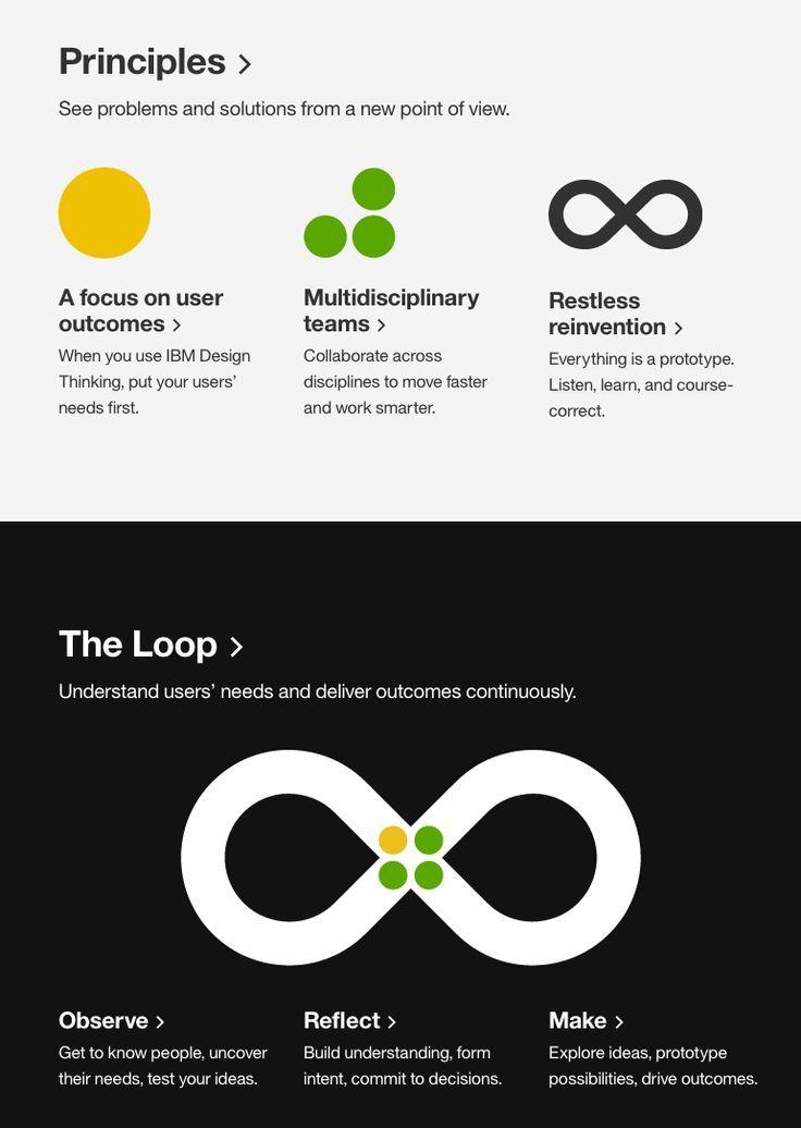 Http Www Ibm Com Design Thinking Ibm Design Design Thinking Design Thinking Process