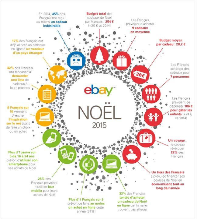 Intentions d'achats, types de cadeaux, budget moyen, mode de paiement... Retrouvez les prévisions d'eBay pour Noël 2015.