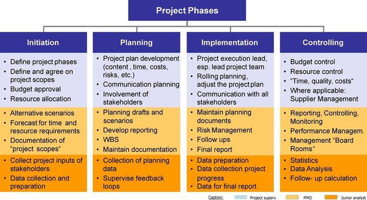 phases Change management, Communications plan, Strategic