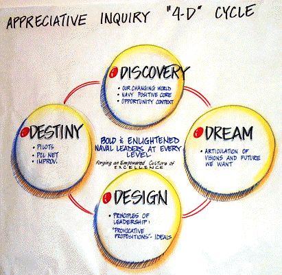 appreciative_inquiry corporate team building activities