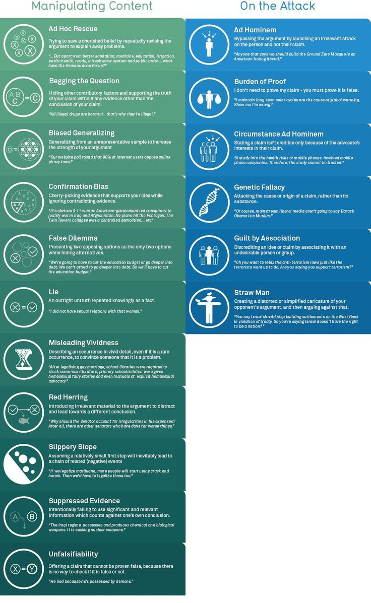 Rhetological Fallacies A List Of Logical Fallacies